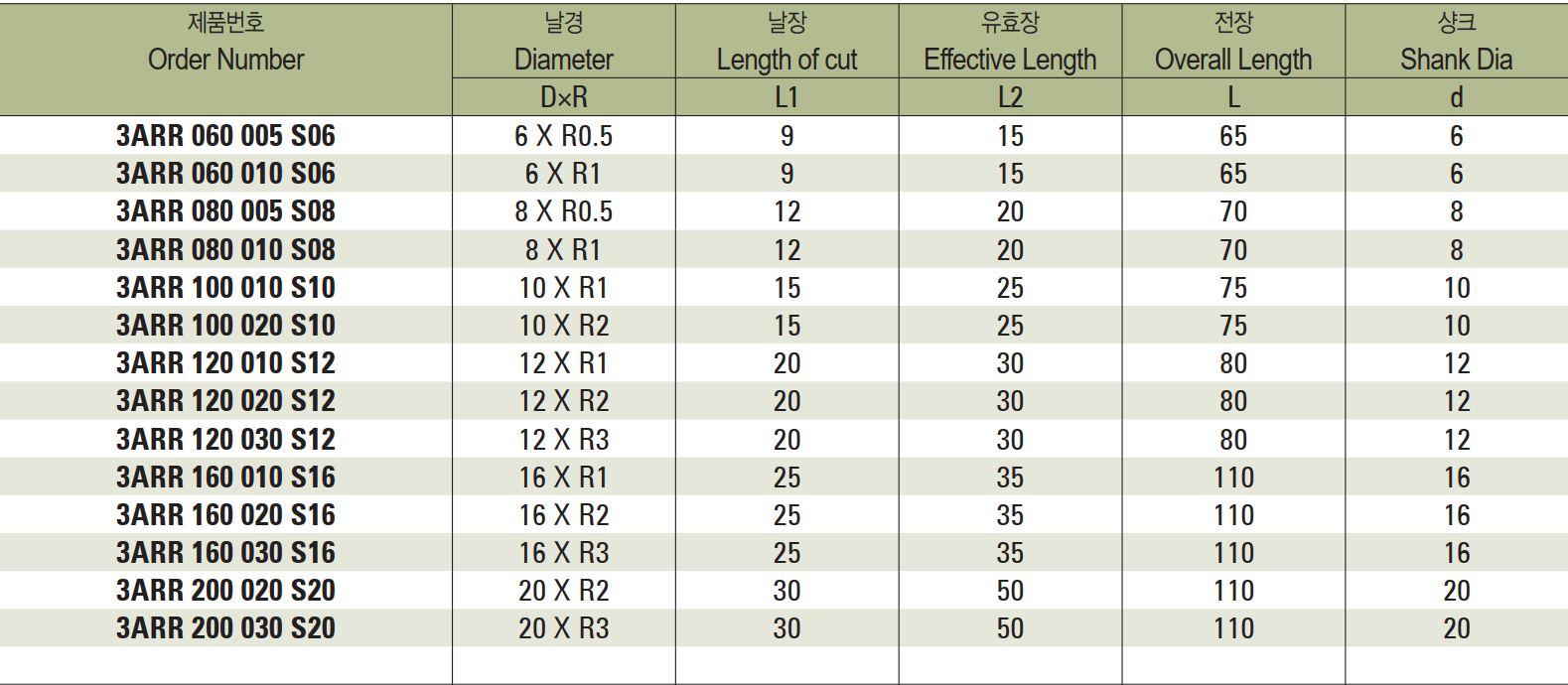 bảng kích thước lựa chọn sản phẩm dao phay nhôm phá thô
