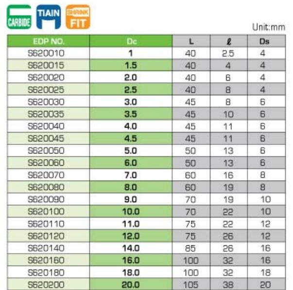 bảng kích thước dao phay hợp kim TA-SMG-EDS