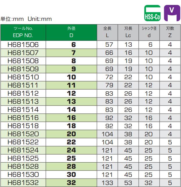 bảng thông số dao phay phá thô hy-pro v-rees