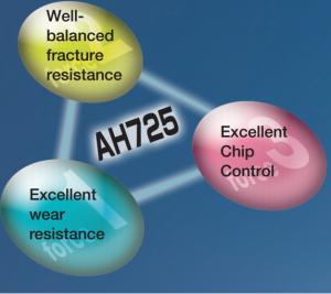 lớp phủ AH725 tungaloy